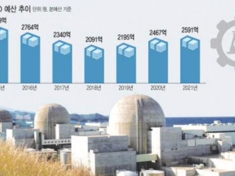 Sepuluh tahun setelah kecelakaan Fukushima … Riset keselamatan Korea dua kali lipat, jumlah perusahaan besar dan perusahaan menurun
