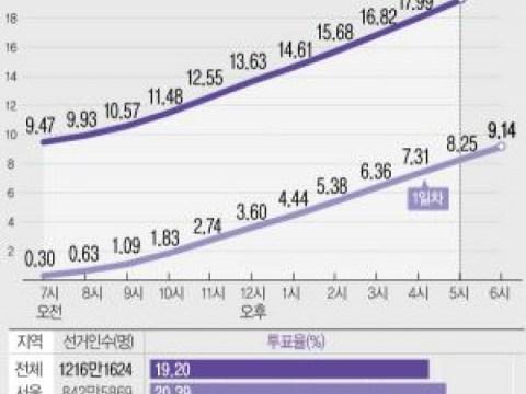 19,2% jumlah pemilih pada pukul 5 sore pada hari terakhir pra-pemungutan suara …  Lebih dari 20% Seoul