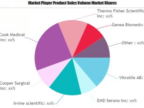 การวิเคราะห์ตลาดผสมเทียมตามขนาดสถานะและการคาดการณ์ถึงปี 2020-2025: Genea Biomedx, Auxogyn, Cook Medical