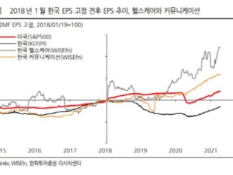 """""""KOSPI laba bersih tahun ini 140 triliun won … 'efek dasar' harus diperhitungkan"""""""
