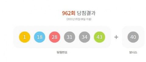 Lotto ke-962, tempat pertama di 3 tempat di Dalseong-gun, Daegu…  dimana aulanya?