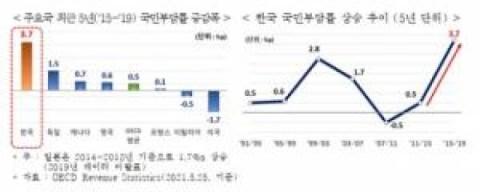 """Han Kyung-yeon """"Tingkat kenaikan beban kuasi-pajak orang Korea adalah yang tercepat di antara negara-negara OECD"""""""