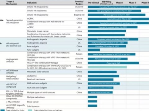 Kintor Pharma, 2021년 중간 결과 발표