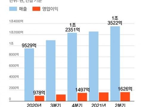 Rekor baru untuk 17 kuartal berturut-turut penjualan Kakao Group melampaui 100 triliun won dalam kapitalisasi pasar