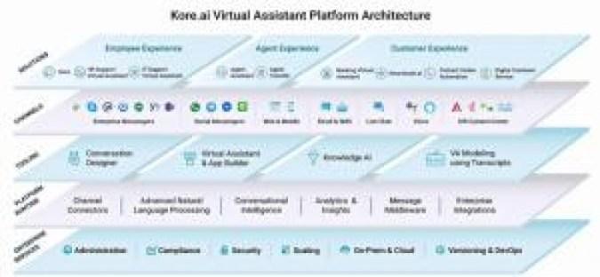 Hal-hal yang perlu dipertimbangkan saat memperkenalkan asisten virtual AI interaktif
