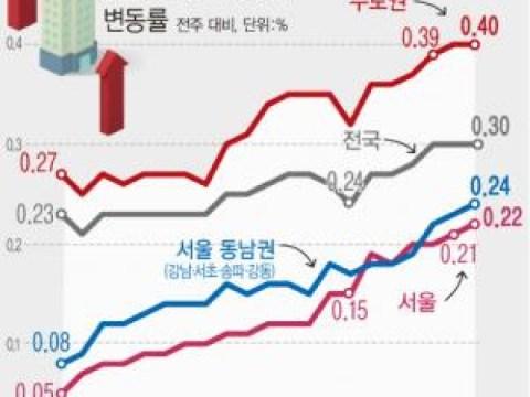 harga rumah seoul 0.22% meskipun perkiraan kenaikan suku bunga…  35 bulan terbaik